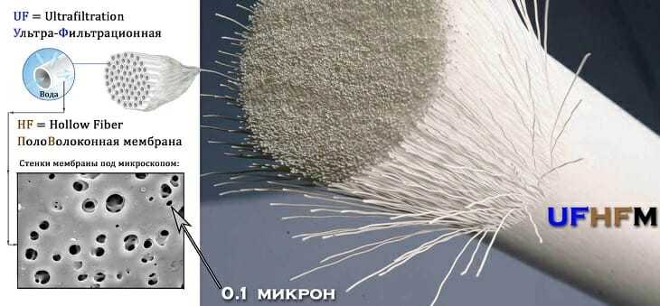 Половолоконная мембрана