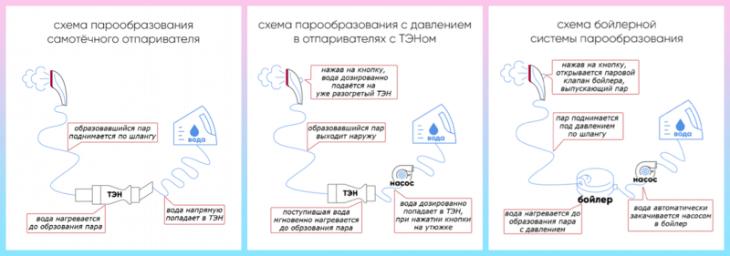 Схема работы отпаривателей марки Galaxy