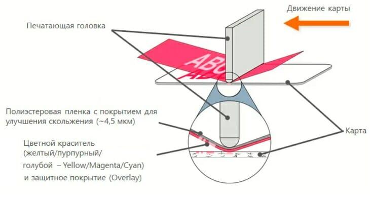 Схема сублимационной печати