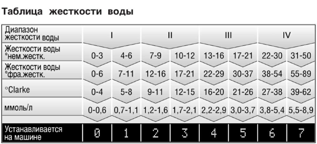 Таблица жесткости воды для посудомойки Бош