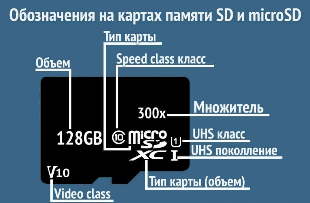 Схема маркировки карты памяти для видеорегистраторов